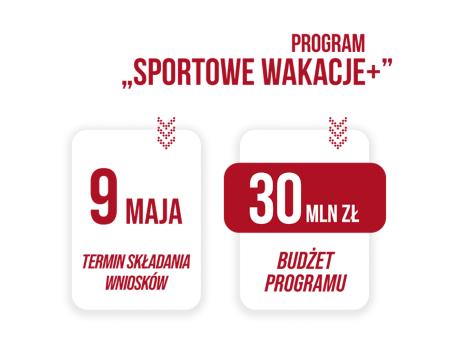 """30 mln zł na Program """"Sportowe Wakacje+"""" w edycji 2021"""
